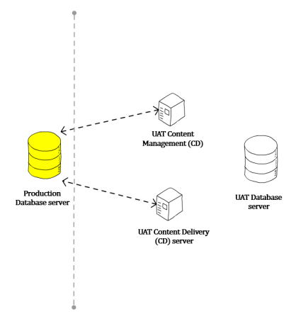 UAT connecting to Production database server diagram.png
